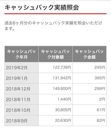 三菱UFJ-VISAデビット キャッシュバック実績