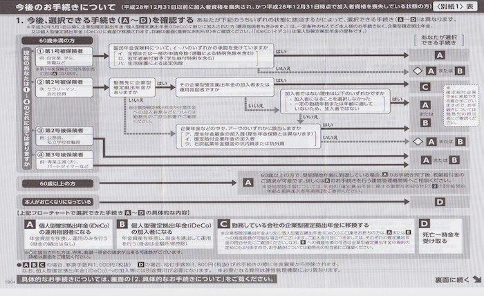 移管手続きマニュアル(表)